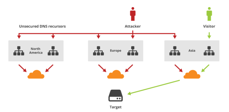 How-to-protect-site-from-ddos
